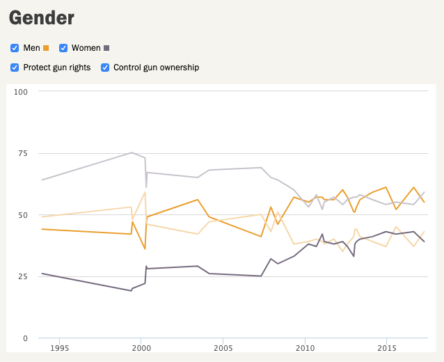 Pew poll results - by gender