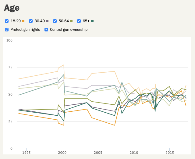 Pew poll results - by age group