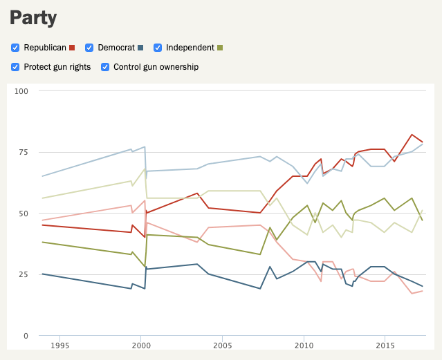 Pew poll results - by political party affiliation