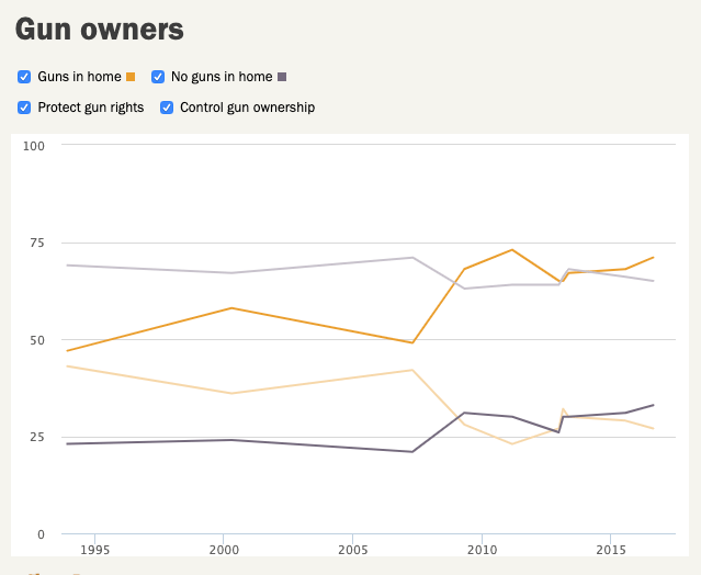 Pew poll results - by gun ownership status