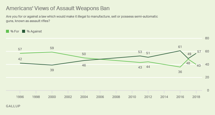 Americans' Views of Assault Weapons Ban