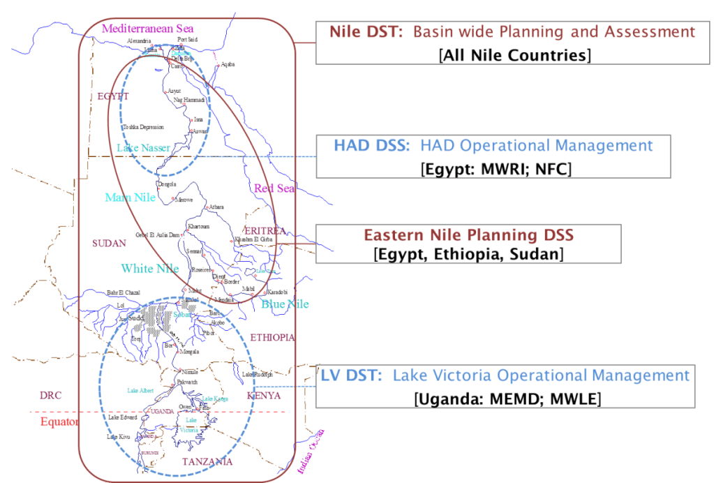 The decision support tool for the Nile river